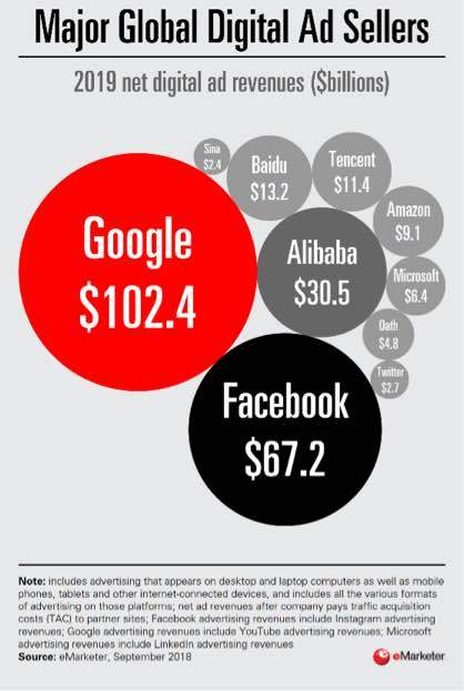eMarketer: Major Global Digital Ad Sellers, by 2019 Revenue