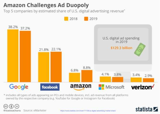 Statista, Top 5 Digital Ad Companies Market Share